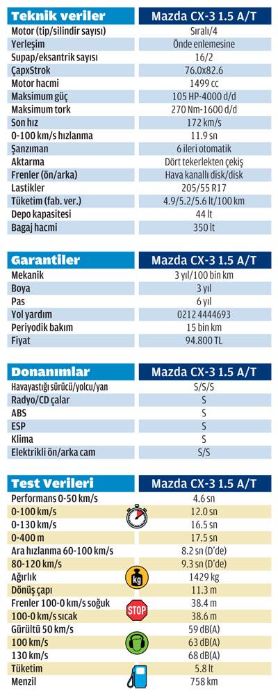 022_027_TEST_MAZDACX3-5